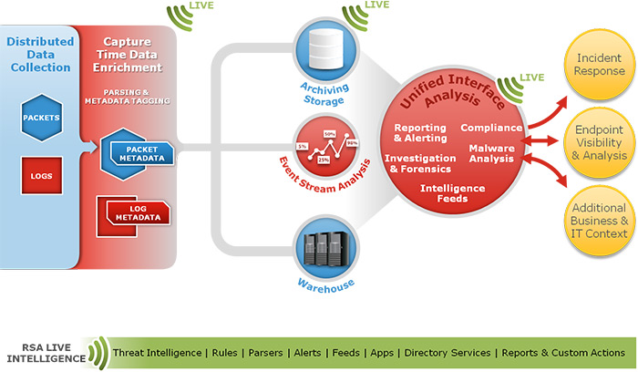 security-analytics-architecture